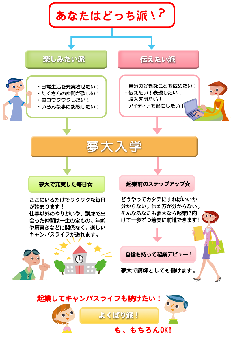 about-yumedai