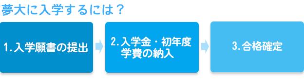 入学願書2
